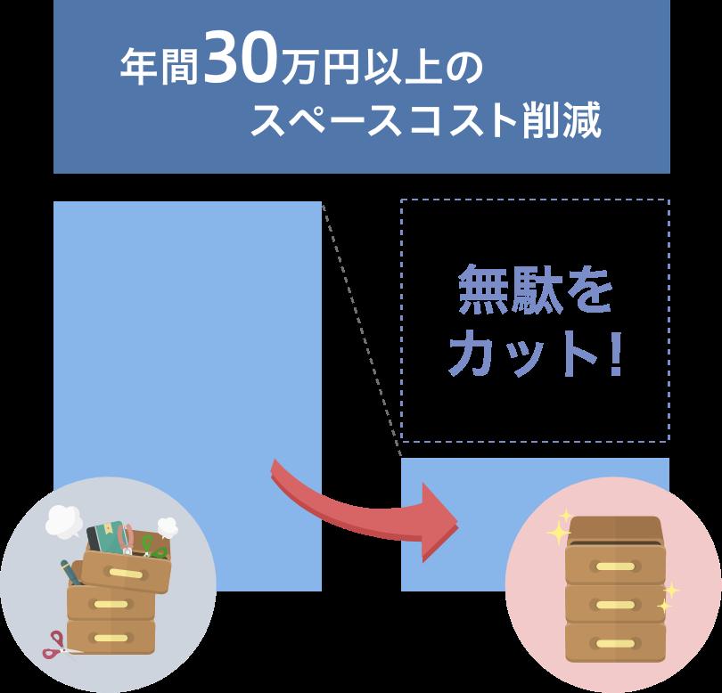 年間30万円以上のスペースコスト削減