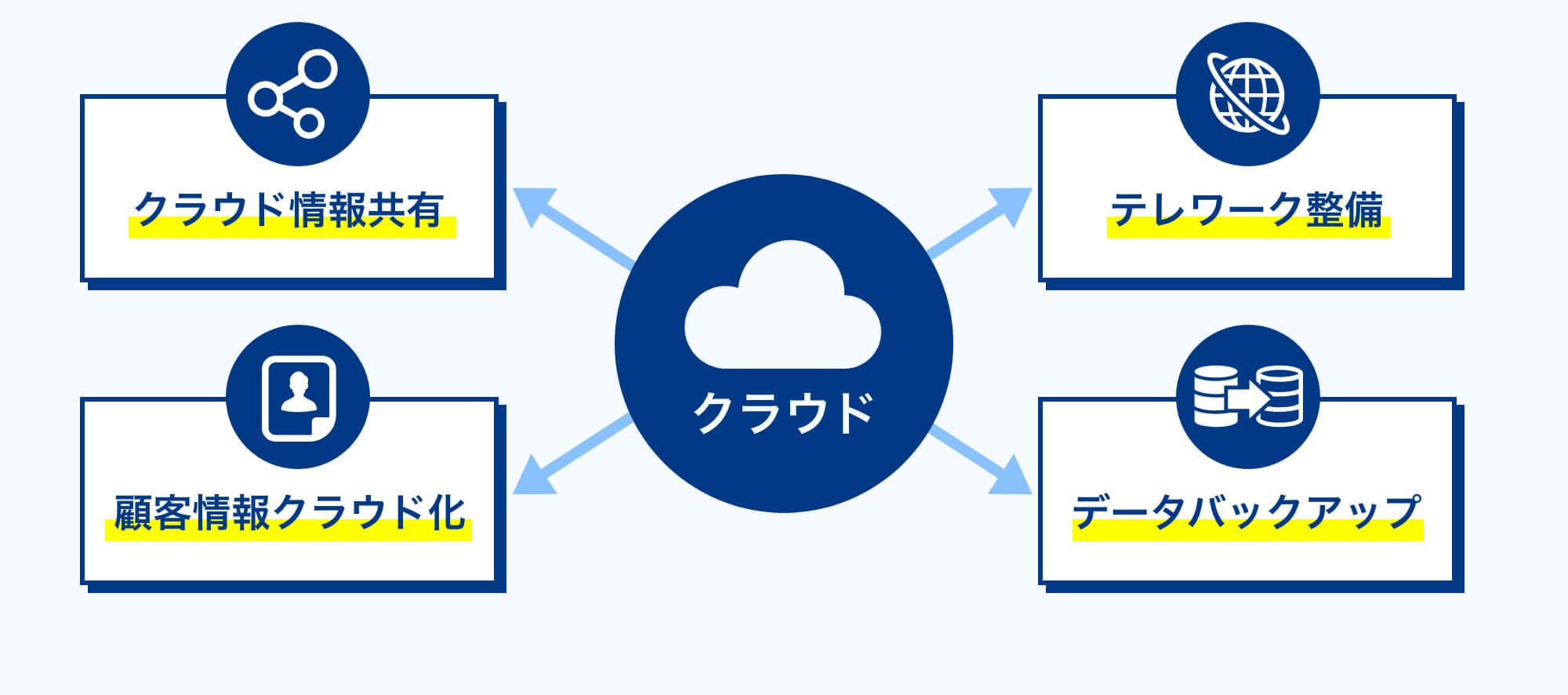 クラウド情報共有 テレワーク整備 顧客情報クラウド化 データバックアップ